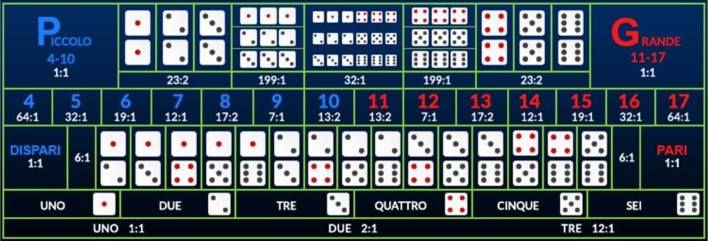 Tavolo di Sic Bo Online