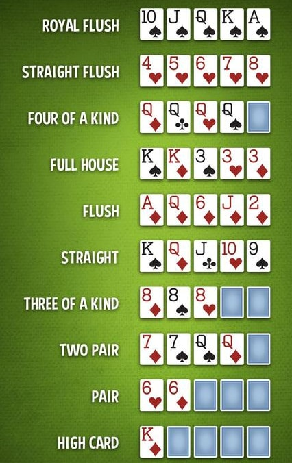 Casino Hold'em Cheat Sheet