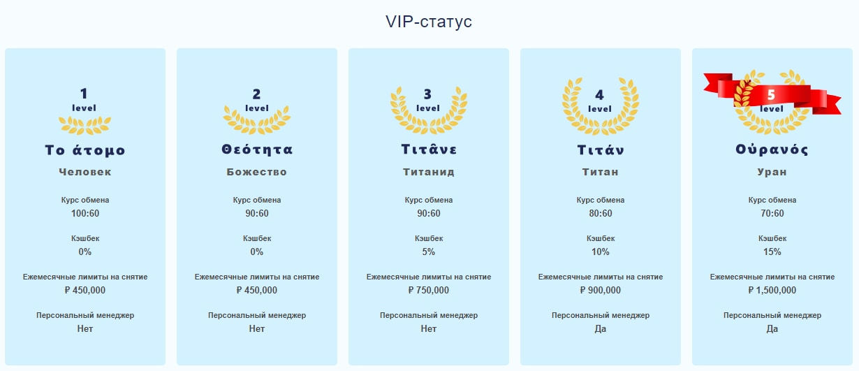VIP-статусы онлайн-казино LibraBet