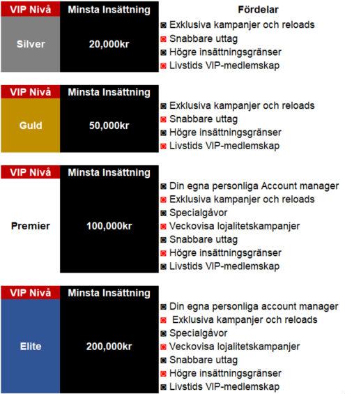 Slotsino Casino VIP Systemet
