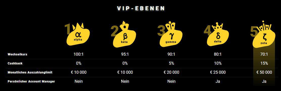 VIP Programm Zet
