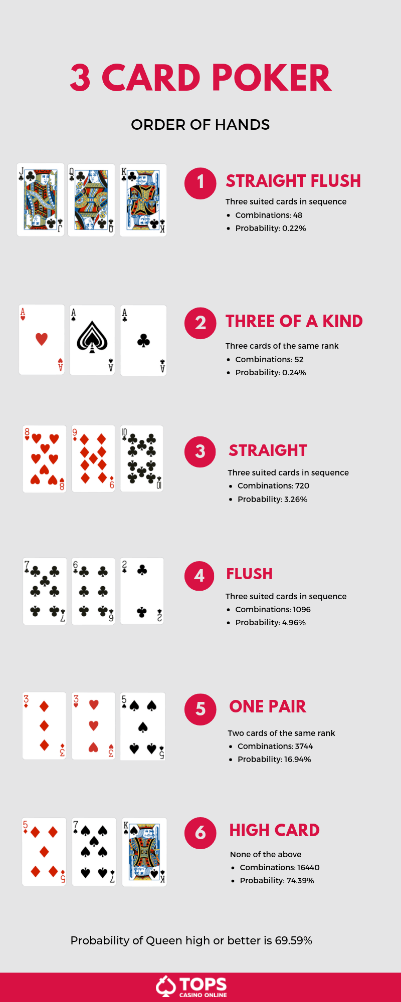 Three card poker classification of hands | CasinoTopsOnline
